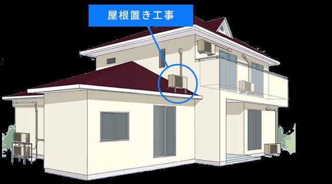 屋根置き工事の場所画像